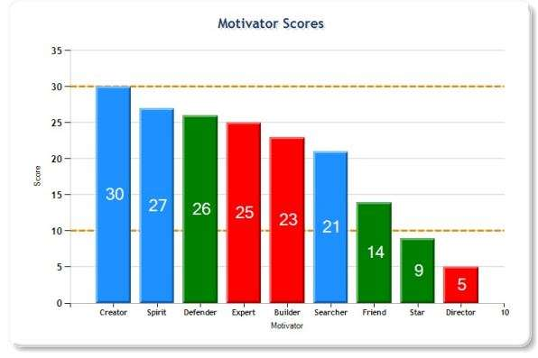Motivational Scores