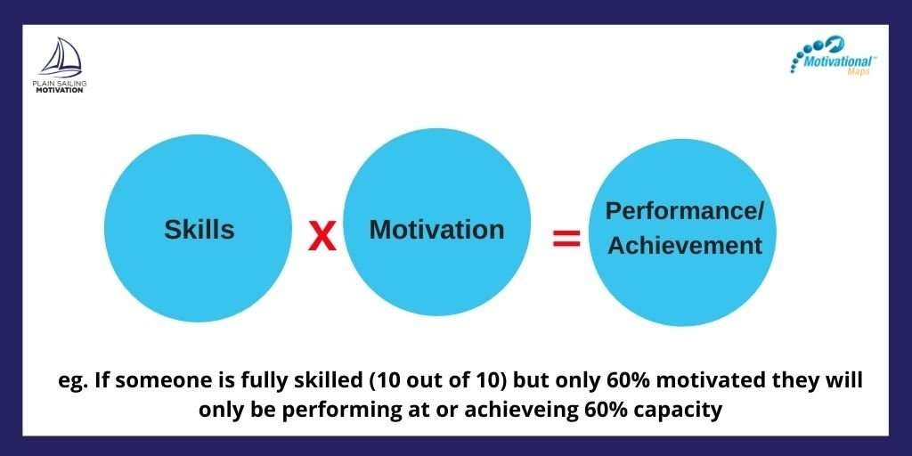 Skills x motivation = performance or  achievement  eg IF someone is fully skilled but only 60% motivated they will only be performing at 60% capacity